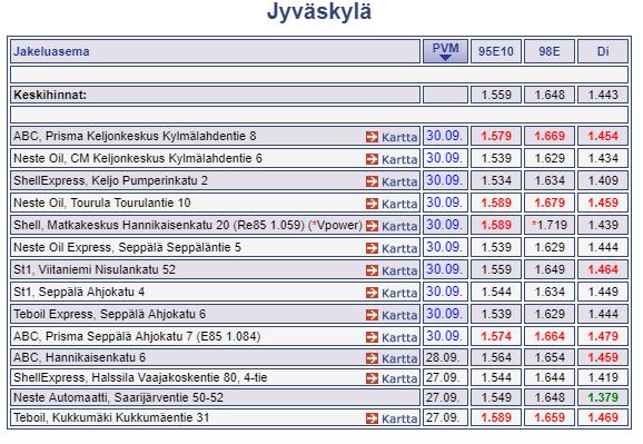 Стоимость литра бензина в Ювяскюля, Финляндия