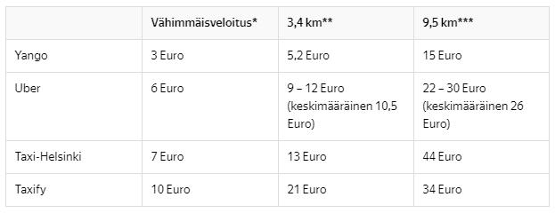 Тарифы Яндекс.Такси в Хельсинки в сравнении с другими службами такси